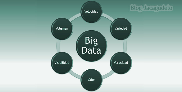 Las 6V del Big Data
