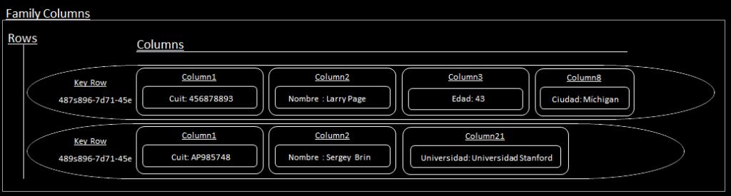 bases de datos NoSQL ColumnFamily