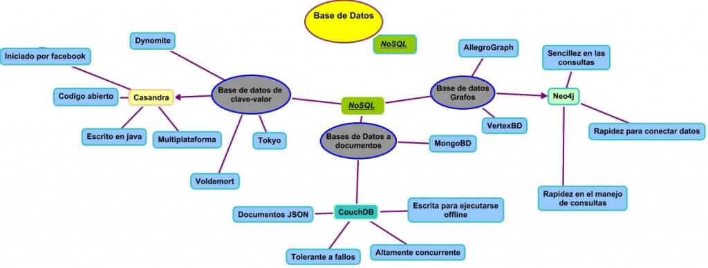 bases de datos NoSQL Grafos