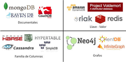 Tencologías Big Data - NoSql