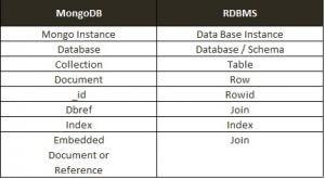 Nomenclatura MongDB vs RDBMS