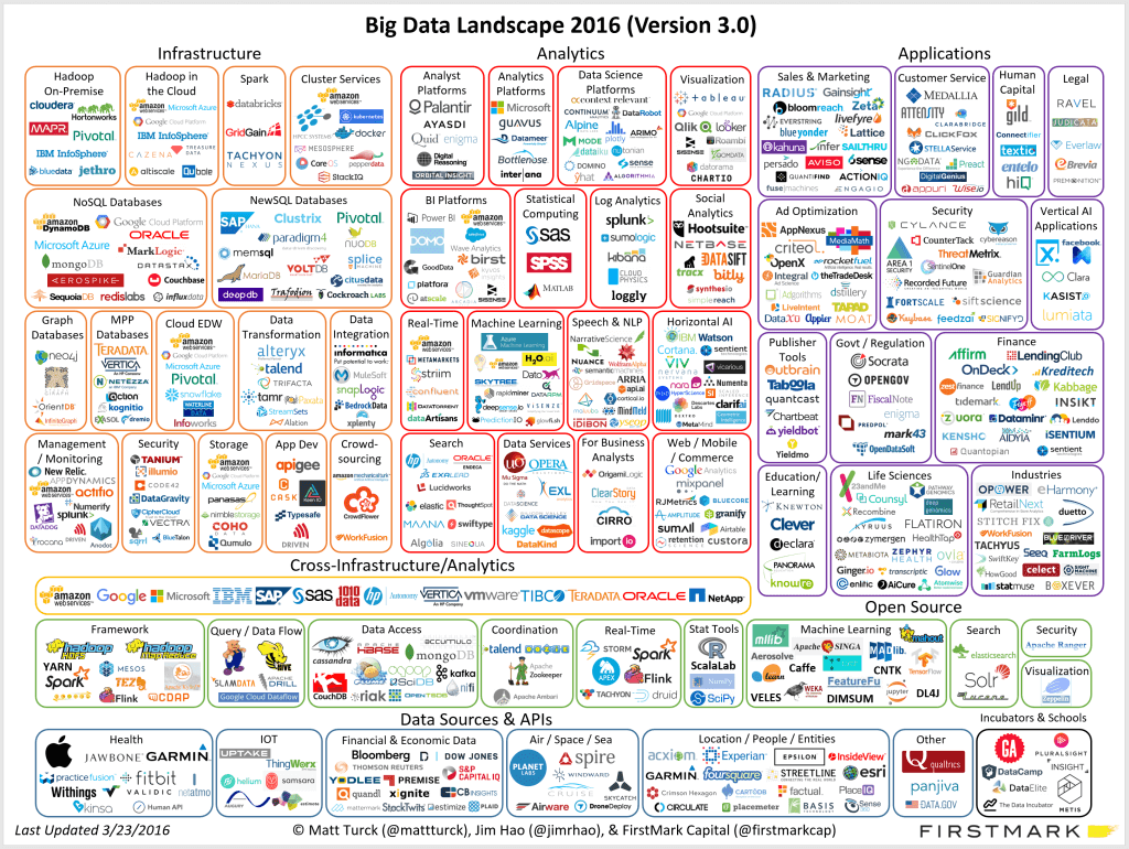 BI and Big Data Landscape
