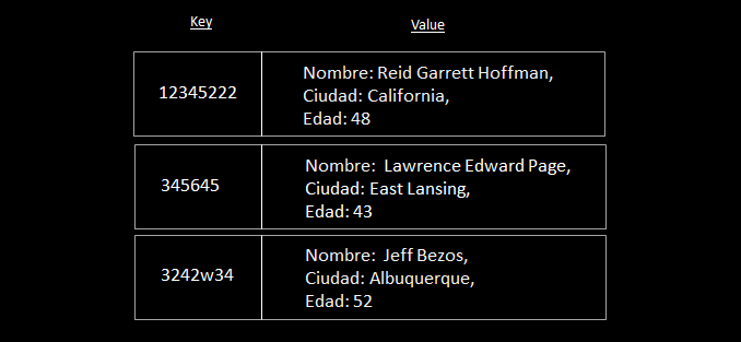 bases de datos NoSQL Key Value