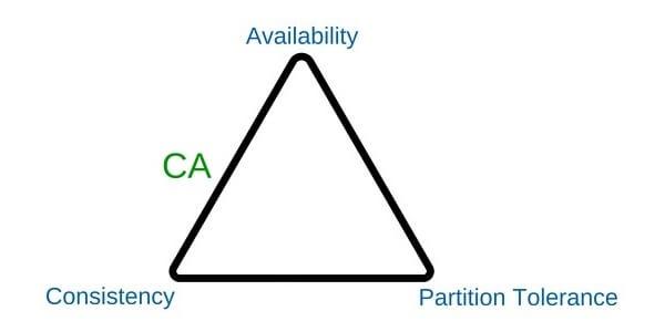 Teorema CAP - CA