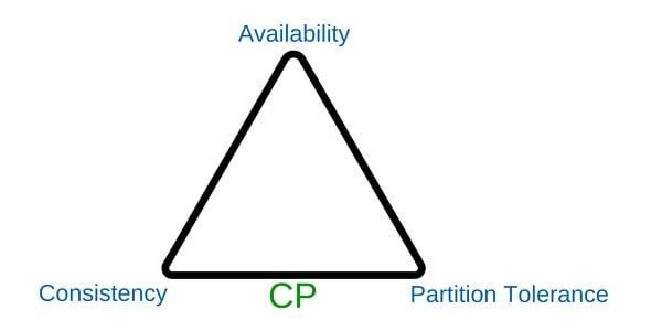 Teorema CAP - CP