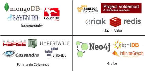 Tencologías Big Data - NoSql