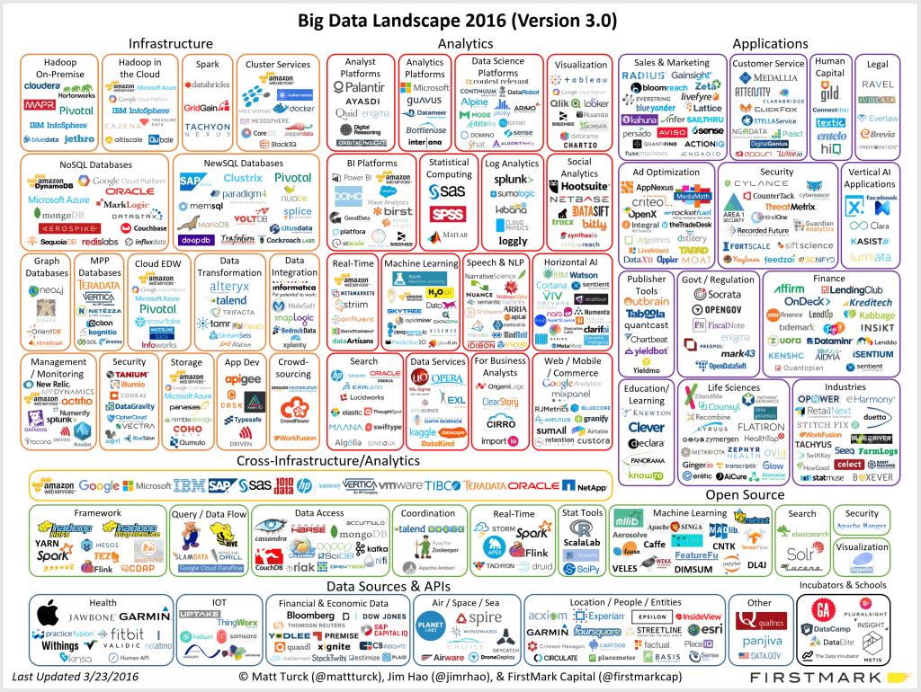 BI and Big Data Landscape
