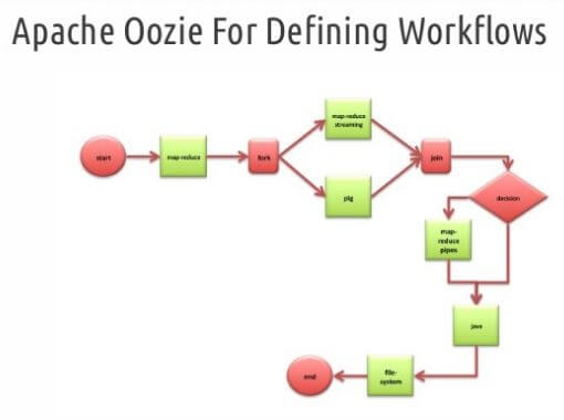 oozie-action